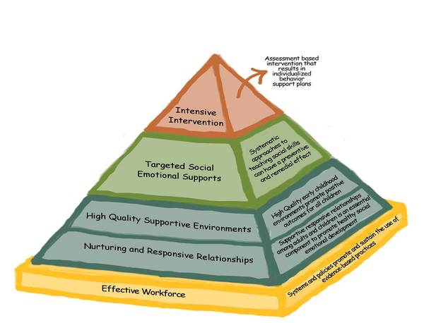 The Teaching Pyramid Early Childhood Intervention Australia